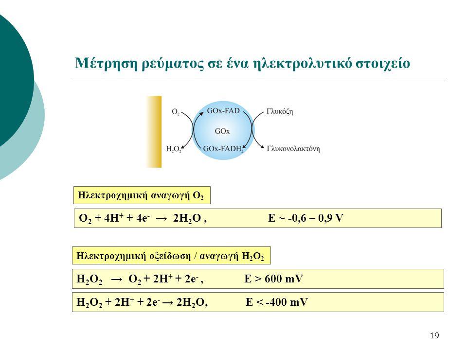 O 2 + 4H + + 4e - → 2H 2 O, E ~ -0,6 – 0,9 V 19 Μέτρηση ρεύματος σε ένα ηλεκτρολυτικό στοιχείο Ηλεκτροχημική αναγωγή Ο 2 H 2 O 2 → O 2 + 2H + + 2e -, E > 600 mV Ηλεκτροχημική οξείδωση / αναγωγή Η 2 Ο 2 H 2 O 2 + 2H + + 2e - → 2H 2 O, E < -400 mV