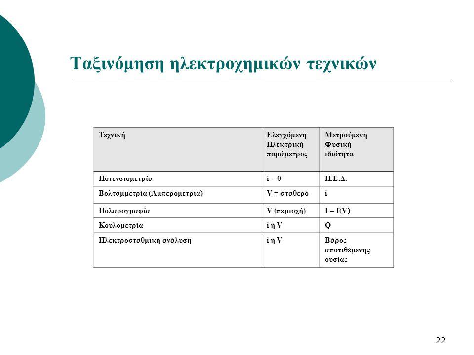 22 Ταξινόμηση ηλεκτροχημικών τεχνικών ΤεχνικήΕλεγχόμενη Ηλεκτρική παράμετρος Μετρούμενη Φυσική ιδιότητα Ποτενσιομετρίαi = 0Η.Ε.Δ. Βολταμμετρία (Αμπερο