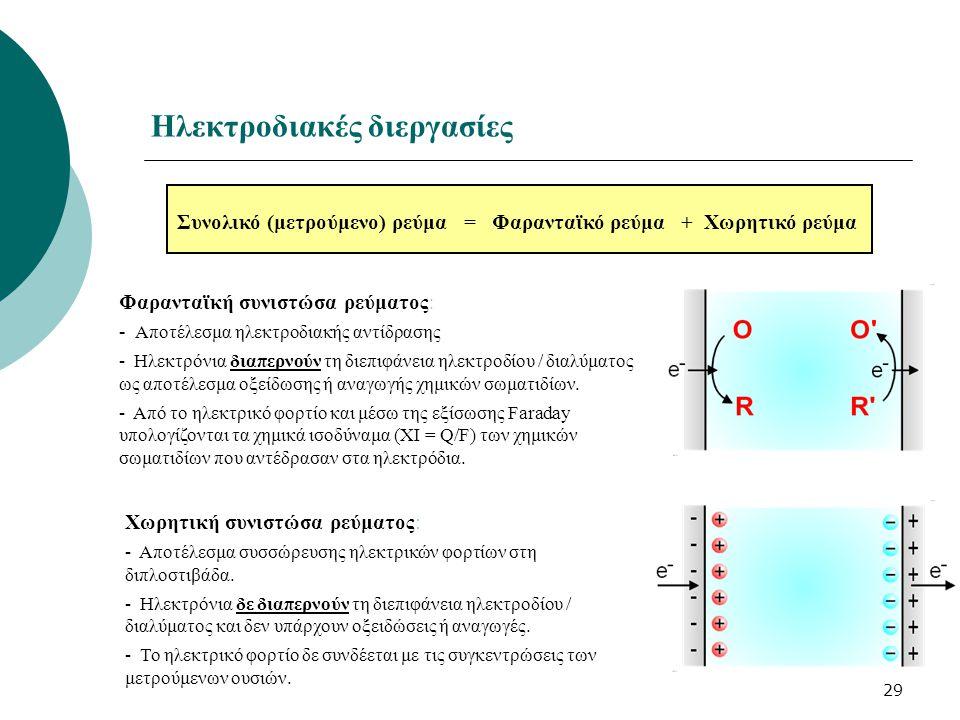 29 Φαρανταϊκή συνιστώσα ρεύματος : - Αποτέλεσμα ηλεκτροδιακής αντίδρασης - Ηλεκτρόνια διαπερνούν τη διεπιφάνεια ηλεκτροδίου / διαλύματος ως αποτέλεσμα οξείδωσης ή αναγωγής χημικών σωματιδίων.
