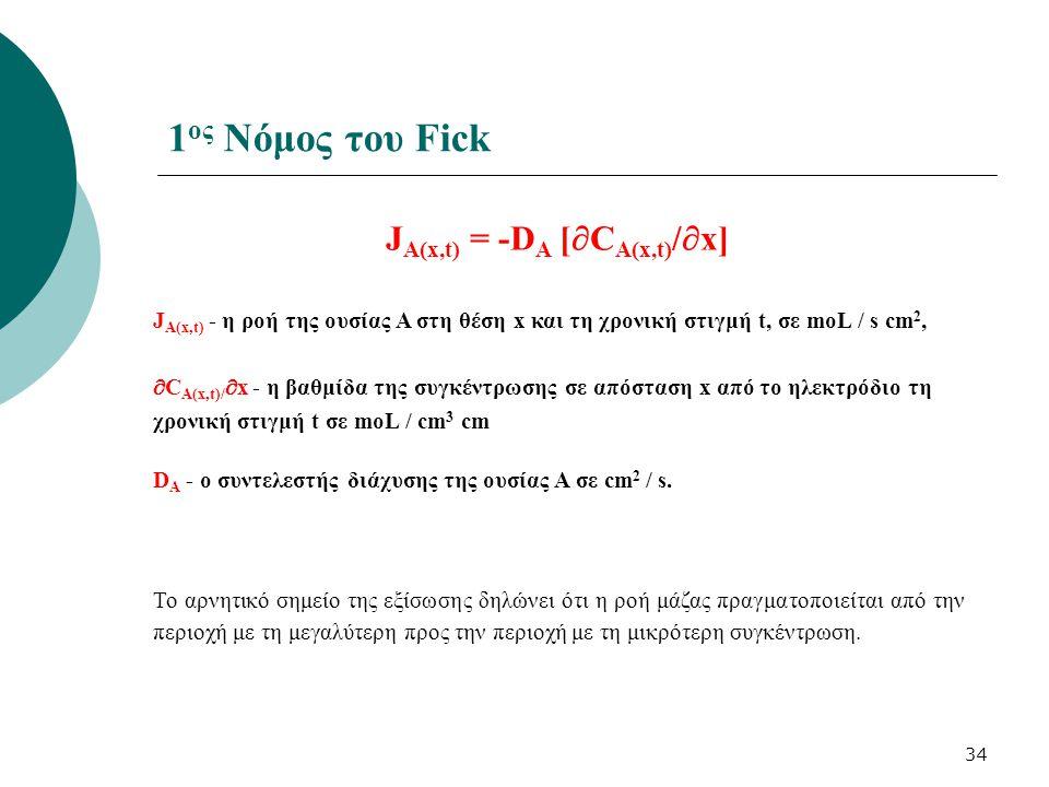 34 J A(x,t) = -D A [  C A(x,t) /  x] J A(x,t) - η ροή της ουσίας Α στη θέση x και τη χρονική στιγμή t, σε moL / s cm 2,  C A(x,t)/  x - η βαθμίδα