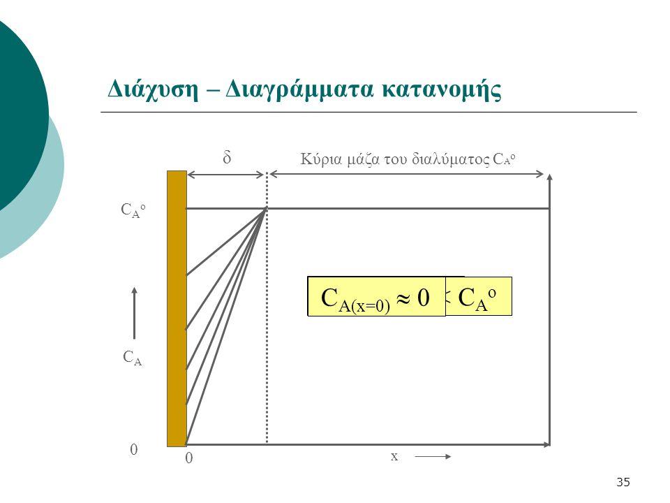 35 x CAoCAo 0 CACA δ C A(x=0) = C A ο Κύρια μάζα του διαλύματος C A o 0 < C A(x=0) < C A ο C A(x=0)  0 0 Διάχυση – Διαγράμματα κατανομής