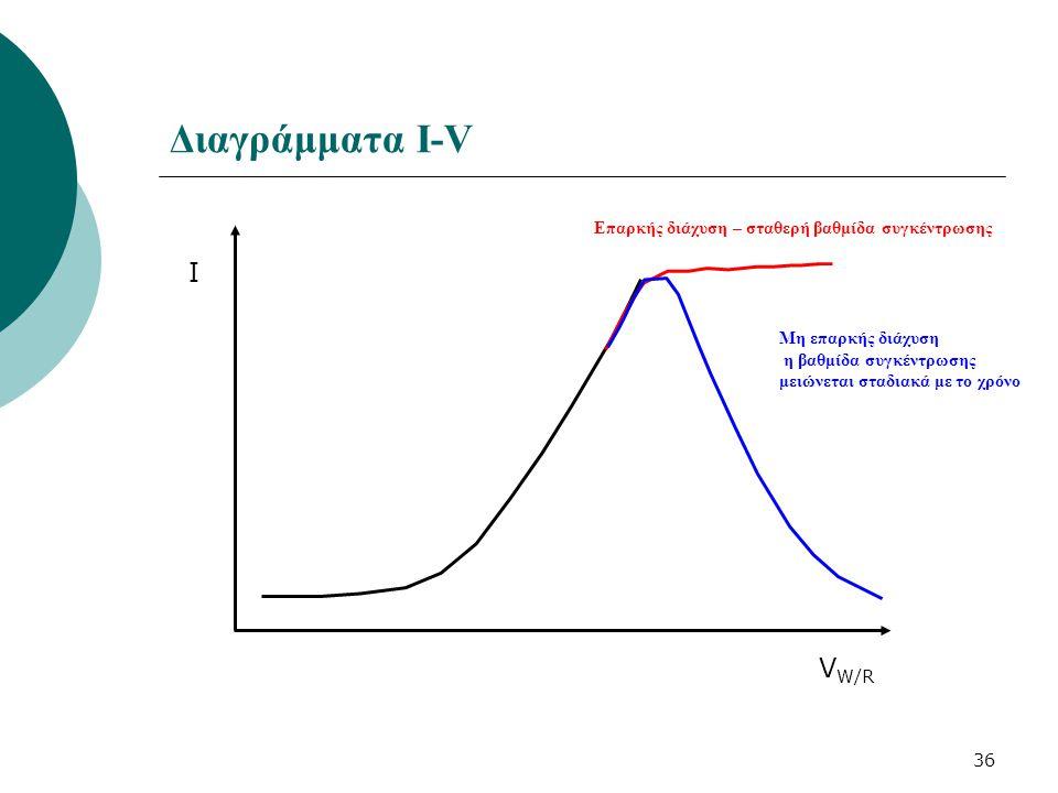 36 Διαγράμματα Ι-V I V W/R Επαρκής διάχυση – σταθερή βαθμίδα συγκέντρωσης Μη επαρκής διάχυση η βαθμίδα συγκέντρωσης μειώνεται σταδιακά με το χρόνο