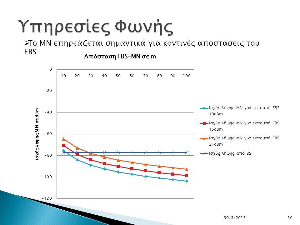 1030/3/2015  To MN επηρεάζεται σημαντικά για κοντινές αποστάσεις του FBS