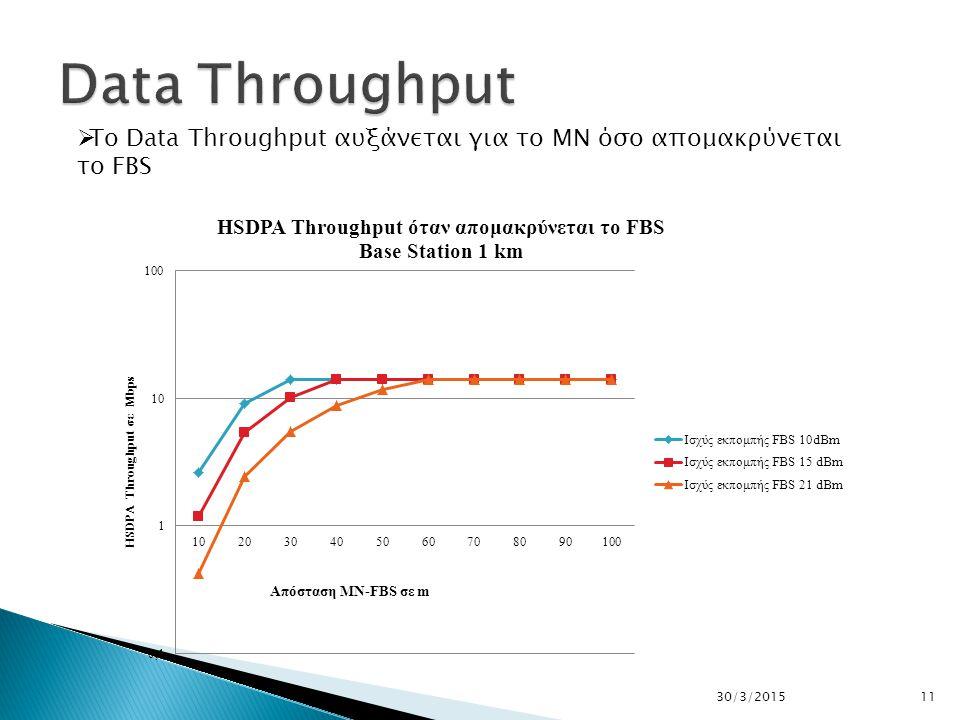 1130/3/2015  To Data Throughput αυξάνεται για το ΜΝ όσο απομακρύνεται το FBS