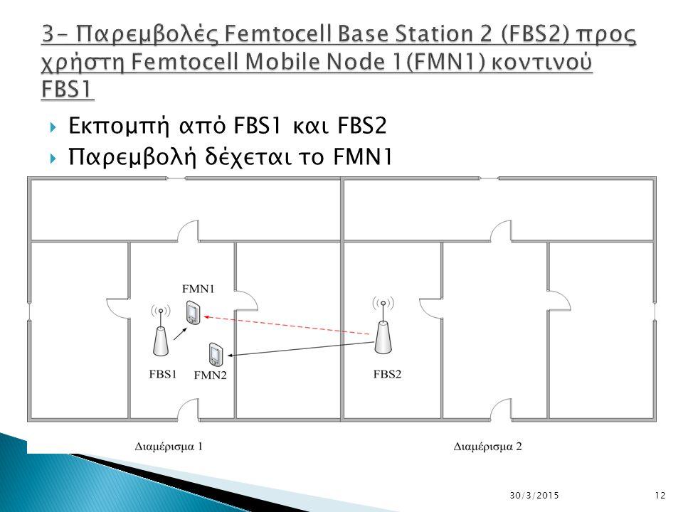  Eκπομπή από FBS1 και FBS2  Παρεμβολή δέχεται το FMN1 30/3/201512