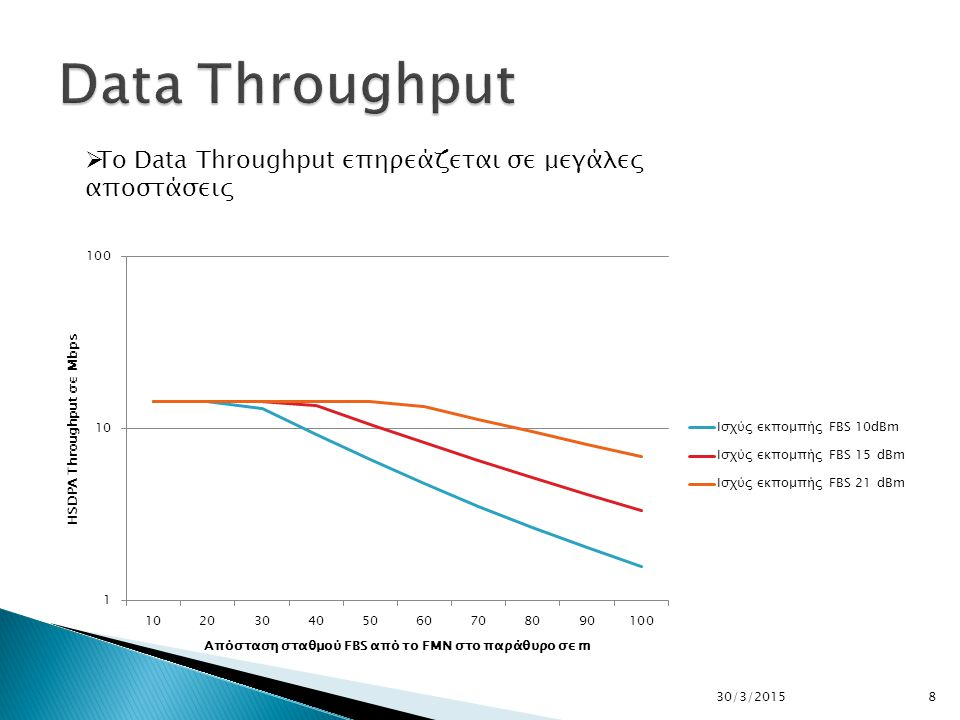 830/3/2015  To Data Throughput επηρεάζεται σε μεγάλες αποστάσεις