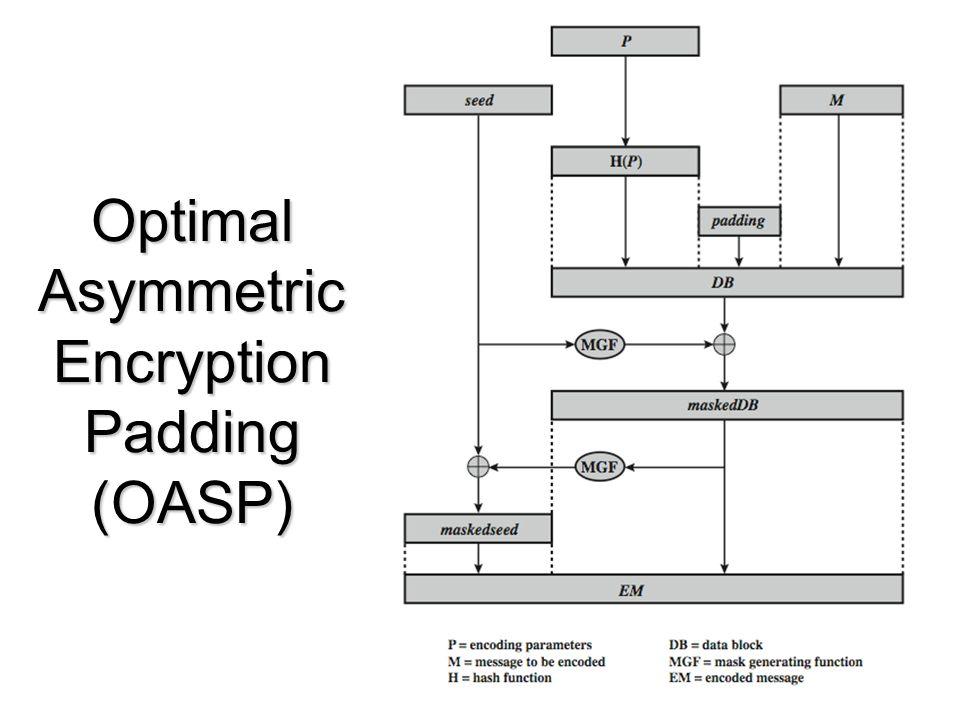 Optimal Asymmetric Encryption Padding (OASP)