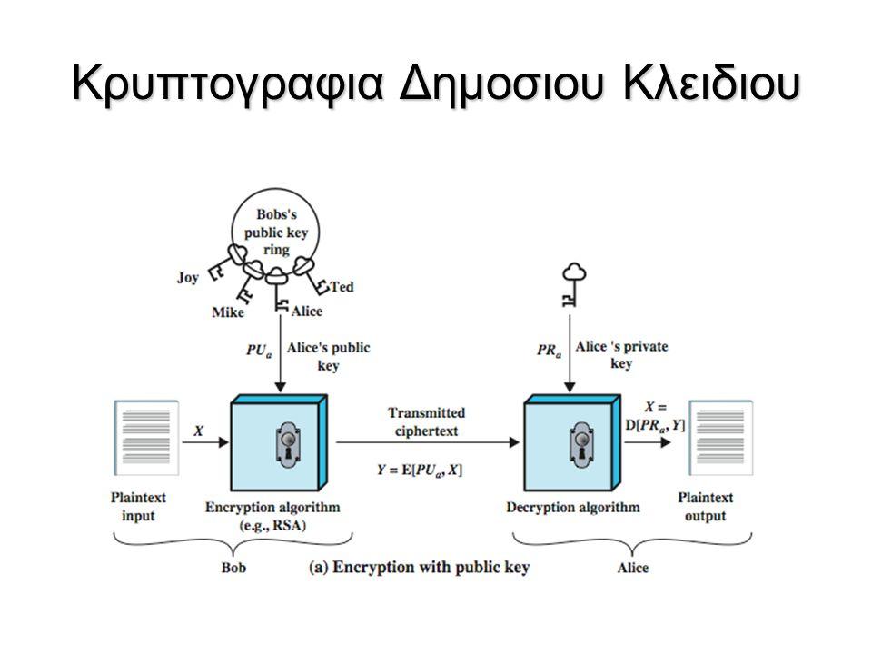 Συμμετρική vs Δημοσιου Κλειδιου
