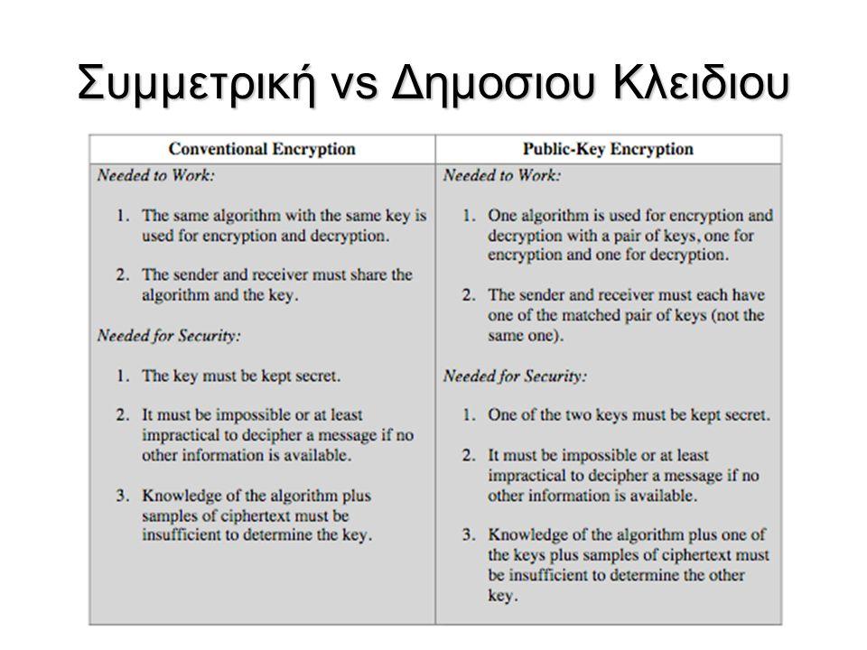 Επιθεσεις Eπιλεγμενου Ciphertext (Chosen Ciphertext Attacks, CCA)  O RSA ειναι ευπαθης σε επιθεσεις Επιλεγμενου Ciphertext  O επιτιθεμενος εχει τη δυνατοτητα να επιλεγει το ciphertext και να παιρνει πισω το αποκρυπτογραφημενο κειμενο  Επιλεγει το ciphertext ετσι ωστε να εκμεταλευεται τις ιδιοτητες του RSA και με τον τροπο αυτο να παιρνει πληροφοριες που τον βοηθουν στην κρυπταναλυση  Ως αντιμετρο η RSA προτεινει την τροποποιηση του plaintext μεσω μιας διαδικασιας που ονομαζεται Optimal Asymmetric Encryption Padding (OASP)