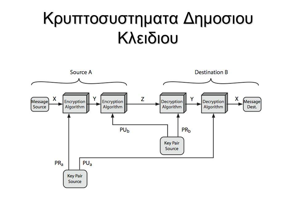 Κρυπτοσυστηματα Δημοσιου Κλειδιου