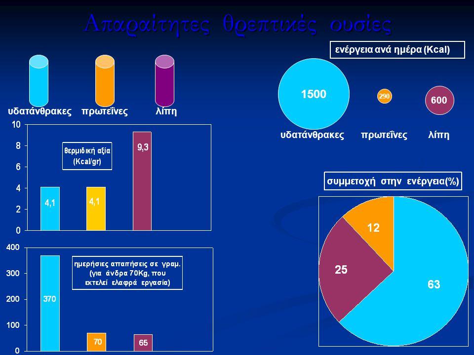 Απαραίτητες θρεπτικές ουσίες υδατάνθρακεςπρωτεΐνεςλίπη 1500 600 290 υδατάνθρακεςπρωτεΐνεςλίπη ενέργεια ανά ημέρα (Kcal)