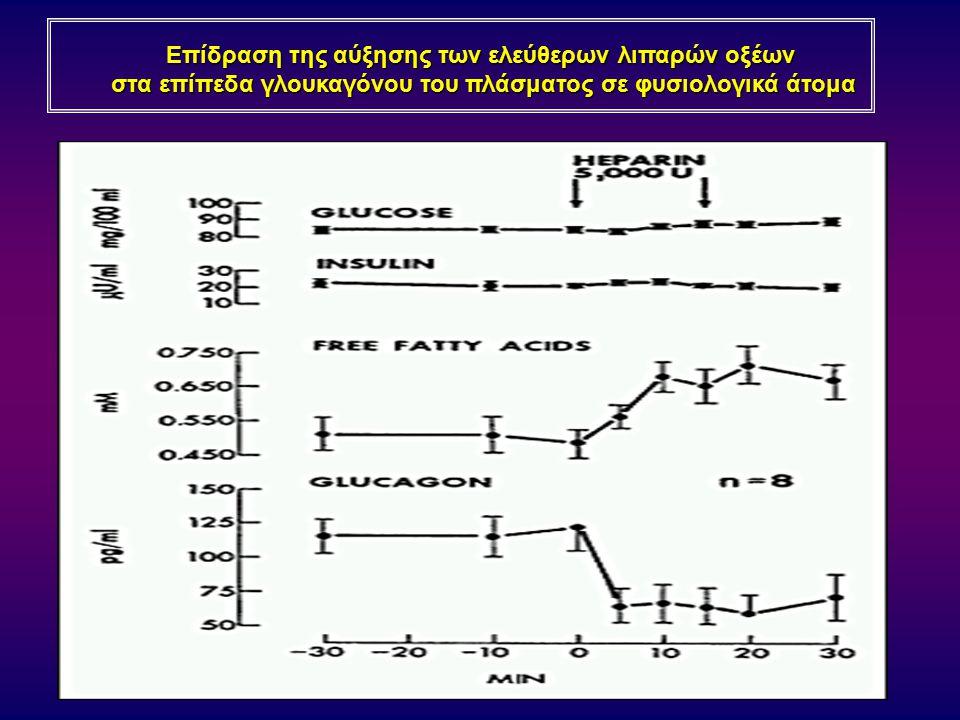 Επίδραση της αύξησης των ελεύθερων λιπαρών οξέων στα επίπεδα γλουκαγόνου του πλάσματος σε φυσιολογικά άτομα