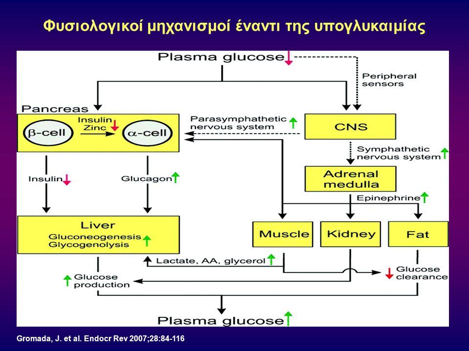 Gromada, J. et al. Endocr Rev 2007;28:84-116 Φυσιολογικοί μηχανισμοί έναντι της υπογλυκαιμίας