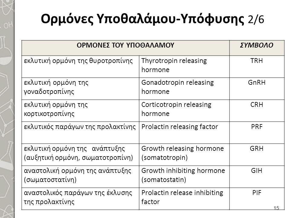 Ορμόνες Υποθαλάμου-Υπόφυσης 2/6 ΟΡΜΟΝΕΣ ΤΟΥ ΥΠΟΘΑΛΑΜΟΥΣΥΜΒΟΛΟ εκλυτική ορμόνη της θυροτροπίνηςThyrotropin releasing hormone TRH εκλυτική ορμόνη της γο