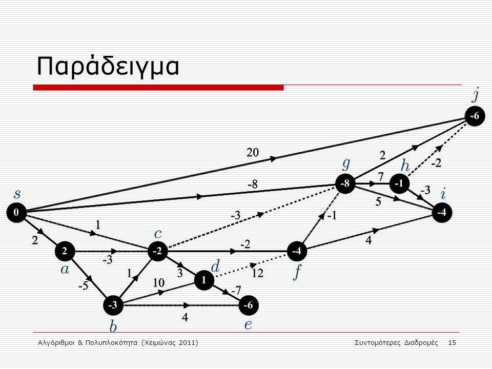 Αλγόριθμοι & Πολυπλοκότητα (Χειμώνας 2011)Συντομότερες Διαδρομές 15 Παράδειγμα