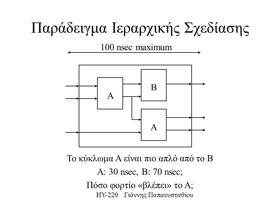 ΗΥ-220 Γιάννης Παπαευσταθίου Παράδειγμα Ιεραρχικής Σχεδίασης Α Β Α 100 nsec maximum Το κύκλωμα Α είναι πιο απλό από το Β Α: 30 nsec, B: 70 nsec; Πόσο φορτίο «βλέπει» το Α;