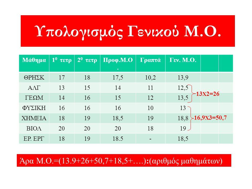 Υπολογισμός Γενικού Μ.Ο. Μάθημα1 0 τετρ2 0 τετρΠροφ.Μ.Ο. ΓραπτάΓεν. Μ.Ο. ΘΡΗΣΚ171817,510,213,9 ΑΛΓ1315141112,5 ΓΕΩΜ1416151213,5 ΦΥΣΙΚΗ16 1013 ΧΗΜΕΙΑ18