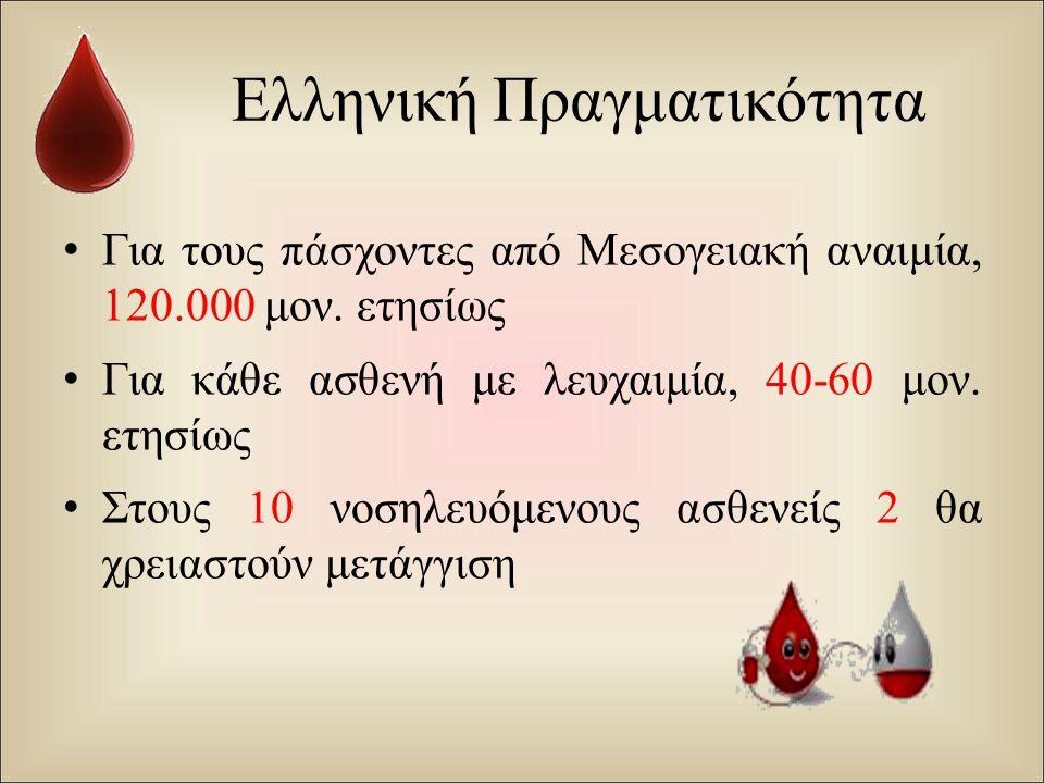 Ελληνική Πραγματικότητα Για τους πάσχοντες από Μεσογειακή αναιμία, 120.000 μον. ετησίως Για κάθε ασθενή με λευχαιμία, 40-60 μον. ετησίως Στους 10 νοση