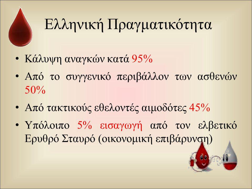Ελληνική Πραγματικότητα Κάλυψη αναγκών κατά 95% Από το συγγενικό περιβάλλον των ασθενών 50% Από τακτικούς εθελοντές αιμοδότες 45% Υπόλοιπο 5% εισαγωγή