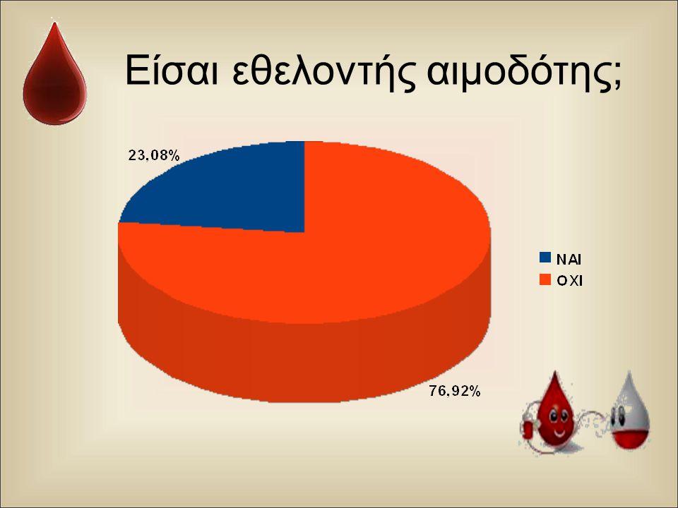 Είσαι εθελοντής αιμοδότης ;