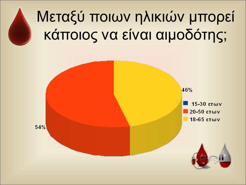 Μεταξύ ποιων ηλικιών μπορεί κάποιος να είναι αιμοδότης ;