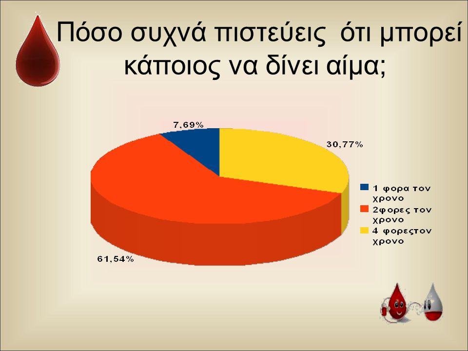 Πόσο συχνά πιστεύεις ότι μπορεί κάποιος να δίνει αίμα ;