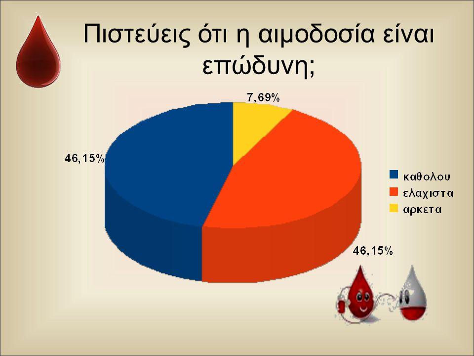 Πιστεύεις ότι η αιμοδοσία είναι επώδυνη ;