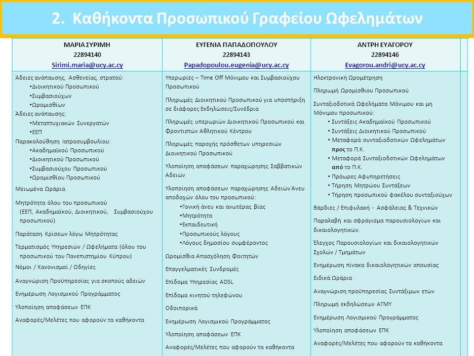 2. Καθήκοντα Προσωπικού Γραφείου Ωφελημάτων 30 ΜΑΡΙΑ ΣΥΡΙΜΗ 22894140 Sirimi.maria@ucy.ac.cy ΕΥΓΕΝΙΑ ΠΑΠΑΔΟΠΟΥΛΟΥ 22894143 Papadopoulou.eugenia@ucy.ac.