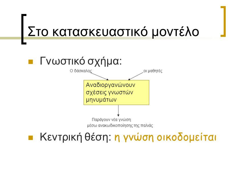 Στο κατασκευαστικό μοντέλο Αντίληψη για τα λάθη: Οφείλονται σε ανεπαρκείς ή λανθασμένους μετασχηματισμούς των προηγούμενων γνώσεων Αξιολόγηση:  Έμφαση στο μετασχηματισμό για την ανάδειξη ανώτερων γνωστικών δομών  Χρήση παιδευτικής αξιολόγησηςπαιδευτικής αξιολόγησης