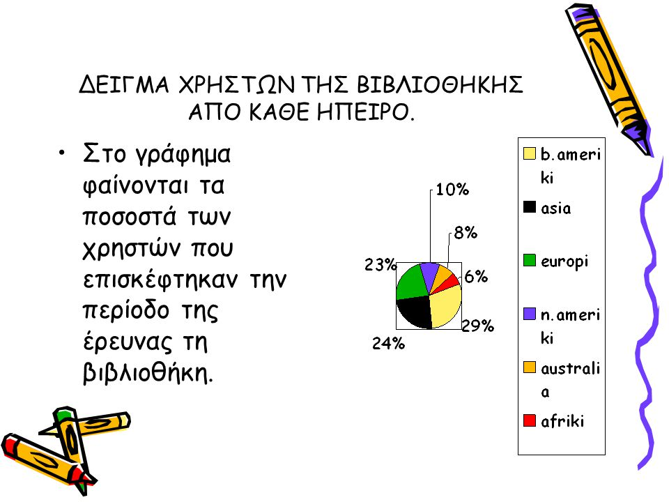 ΔΕΙΓΜΑ ΧΡΗΣΤΩΝ ΤΗΣ ΒΙΒΛΙΟΘΗΚΗΣ ΑΠΟ ΚΑΘΕ ΗΠΕΙΡΟ. Στο γράφημα φαίνονται τα ποσοστά των χρηστών που επισκέφτηκαν την περίοδο της έρευνας τη βιβλιοθήκη.