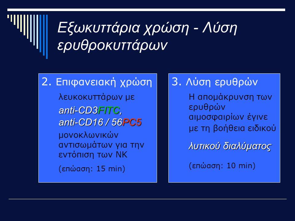 Εξωκυττάρια χρώση - Λύση ερυθροκυττάρων 2.