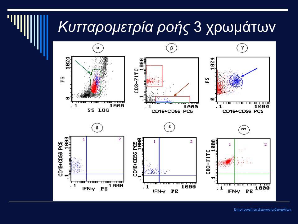 Κυτταρομετρία ροής 3 χρωμάτων Επιστροφή επεξεργασία δειγμάτων