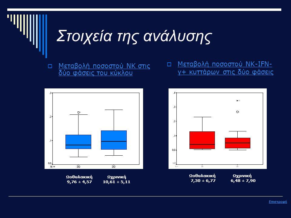 Στοιχεία της ανάλυσης  Μεταβολή ποσοστού ΝΚ στις δύο φάσεις του κύκλου Μεταβολή ποσοστού ΝΚ στις δύο φάσεις του κύκλου Επιστροφή  Μεταβολή ποσοστού ΝΚ-ΙFN- γ+ κυττάρων στις δύο φάσεις Μεταβολή ποσοστού ΝΚ-ΙFN- γ+ κυττάρων στις δύο φάσεις Ωοθυλακική 9,76 ± 4,57 Ωχρινική 10,61 ± 5,11 Ωοθυλακική 7,30 ± 6,77 Ωχρινική 6,48 ± 7,90