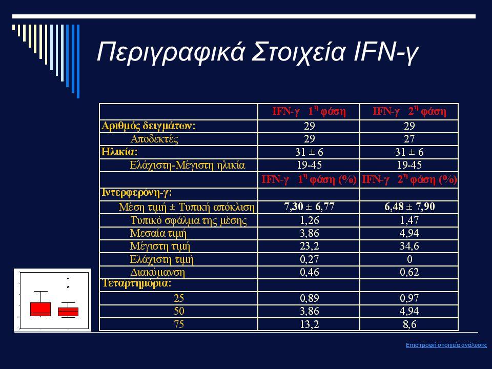Περιγραφικά Στοιχεία ΙFN-γ Επιστροφή στοιχεία ανάλυσης