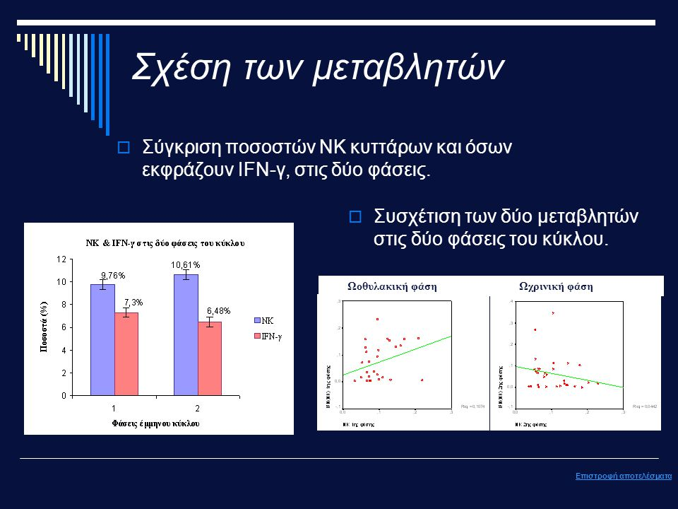 Σχέση των μεταβλητών  Σύγκριση ποσοστών ΝΚ κυττάρων και όσων εκφράζουν IFN-γ, στις δύο φάσεις.