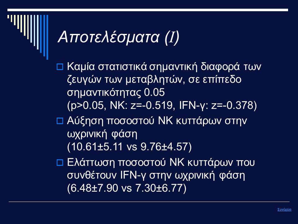 Αποτελέσματα ( Ι )  Καμία στατιστικά σημαντική διαφορά των ζευγών των μεταβλητών, σε επίπεδο σημαντικότητας 0.05 (p>0.05, ΝΚ: z=-0.519, IFN-γ: z=-0.378)  Αύξηση ποσοστού NK κυττάρων στην ωχρινική φάση (10.61±5.11 vs 9.76±4.57)  Ελάττωση ποσοστού NK κυττάρων που συνθέτουν ΙFN-γ στην ωχρινική φάση (6.48±7.90 vs 7.30±6.77) Συνέχεια