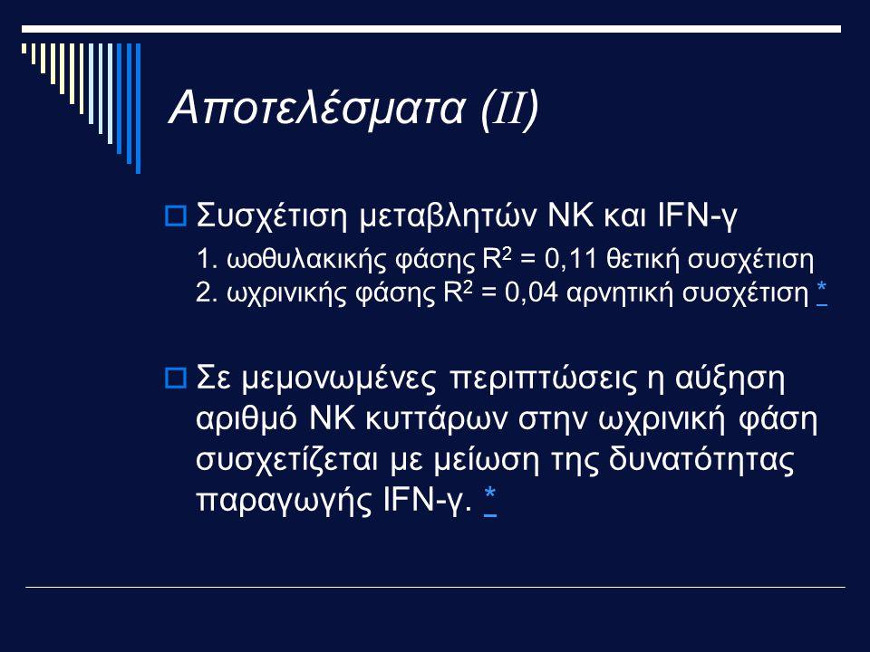 Αποτελέσματα ( ΙΙ )  Συσχέτιση μεταβλητών NK και ΙFN-γ 1.