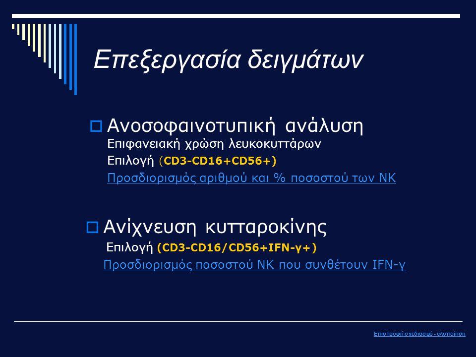 Επεξεργασία δειγμάτων Επιστροφή σχεδιασμό - υλοποίηση  Ανοσοφαινοτυπική ανάλυση Επιφανειακή χρώση λευκοκυττάρων Επιλογή (CD3-CD16+CD56+) Προσδιορισμός αριθμού και % ποσοστού των ΝΚ  Ανίχνευση κυτταροκίνης Επιλογή (CD3-CD16/CD56+ΙFN-γ+) Προσδιορισμός ποσοστού ΝΚ που συνθέτουν IFN-γ