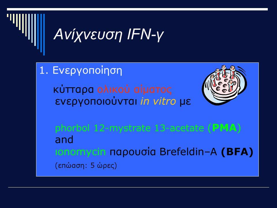 Ανίχνευση IFN-γ 1.