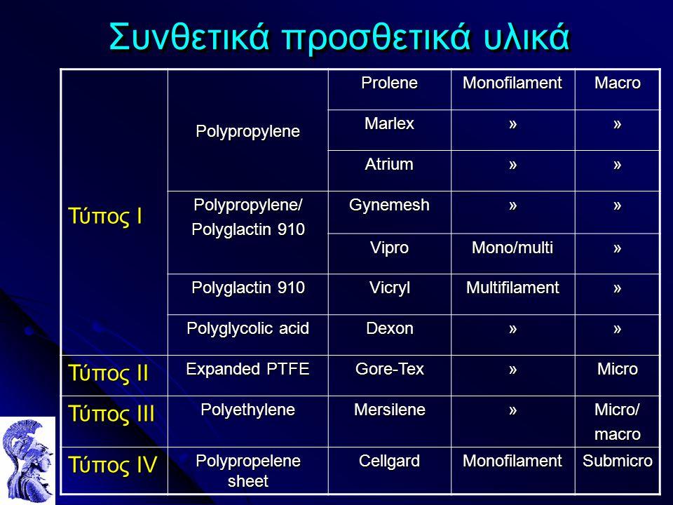 Συνθετικά προσθετικά υλικά Τύπος Ι PolypropyleneProleneMonofilamentMacroMarlex»» Atrium»» Polypropylene/ Polyglactin 910 Gynemesh»» ViproMono/multi» VicrylMultifilament» Polyglycolic acid Dexon»» Τύπος ΙI Expanded PTFE Gore-Tex»Micro Τύπος ΙII PolyethyleneMersilene»Micro/macro Τύπος ΙV Polypropelene sheet CellgardMonofilamentSubmicro