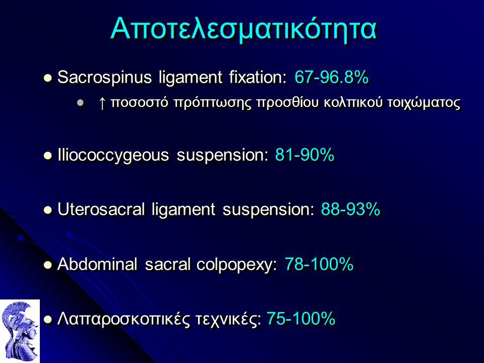 ΑποτελεσματικότηταΑποτελεσματικότητα Sacrospinus ligament fixation: 67-96.8% Sacrospinus ligament fixation: 67-96.8% ↑ ποσοστό πρόπτωσης προσθίου κολπικού τοιχώματος ↑ ποσοστό πρόπτωσης προσθίου κολπικού τοιχώματος Iliococcygeous suspension: 81-90% Iliococcygeous suspension: 81-90% Uterosacral ligament suspension: 88-93% Uterosacral ligament suspension: 88-93% Abdominal sacral colpopexy: 78-100% Abdominal sacral colpopexy: 78-100% Λαπαροσκοπικές τεχνικές: 75-100% Λαπαροσκοπικές τεχνικές: 75-100% Sacrospinus ligament fixation: 67-96.8% Sacrospinus ligament fixation: 67-96.8% ↑ ποσοστό πρόπτωσης προσθίου κολπικού τοιχώματος ↑ ποσοστό πρόπτωσης προσθίου κολπικού τοιχώματος Iliococcygeous suspension: 81-90% Iliococcygeous suspension: 81-90% Uterosacral ligament suspension: 88-93% Uterosacral ligament suspension: 88-93% Abdominal sacral colpopexy: 78-100% Abdominal sacral colpopexy: 78-100% Λαπαροσκοπικές τεχνικές: 75-100% Λαπαροσκοπικές τεχνικές: 75-100%
