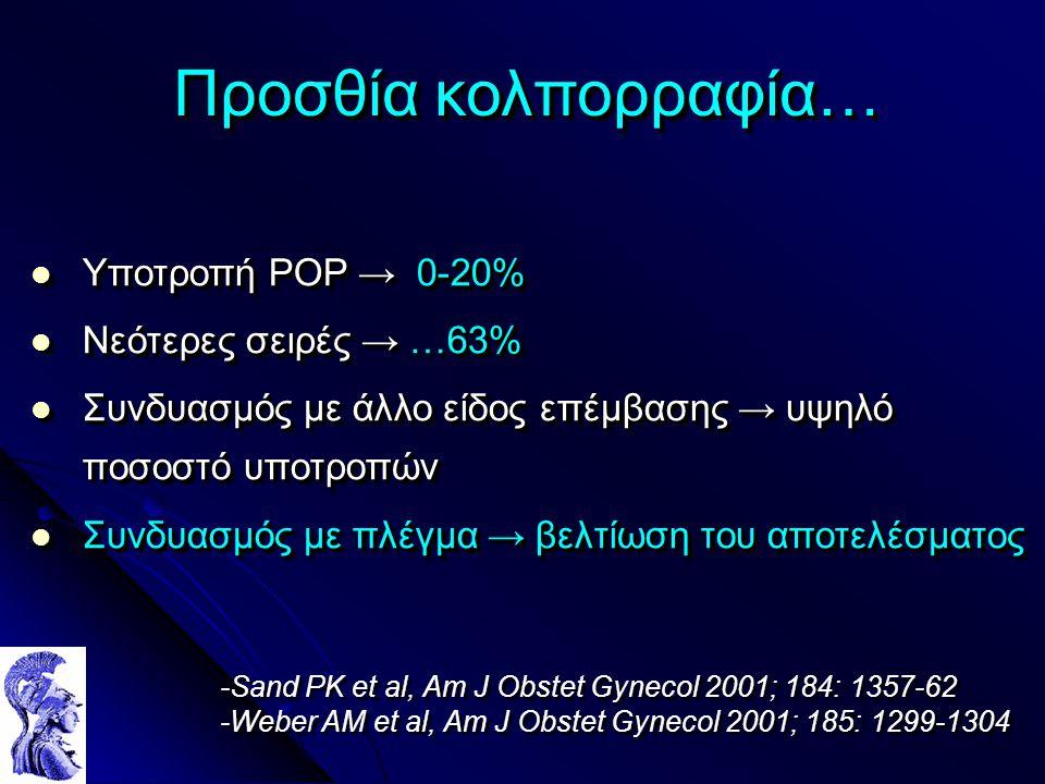 Προσθία κολπορραφία… Υποτροπή POP → 0-20% Υποτροπή POP → 0-20% Νεότερες σειρές → …63% Νεότερες σειρές → …63% Συνδυασμός με άλλο είδος επέμβασης → υψηλό ποσοστό υποτροπών Συνδυασμός με άλλο είδος επέμβασης → υψηλό ποσοστό υποτροπών Συνδυασμός με πλέγμα → βελτίωση του αποτελέσματος Συνδυασμός με πλέγμα → βελτίωση του αποτελέσματος Υποτροπή POP → 0-20% Υποτροπή POP → 0-20% Νεότερες σειρές → …63% Νεότερες σειρές → …63% Συνδυασμός με άλλο είδος επέμβασης → υψηλό ποσοστό υποτροπών Συνδυασμός με άλλο είδος επέμβασης → υψηλό ποσοστό υποτροπών Συνδυασμός με πλέγμα → βελτίωση του αποτελέσματος Συνδυασμός με πλέγμα → βελτίωση του αποτελέσματος -Sand PK et al, Am J Obstet Gynecol 2001; 184: 1357-62 -Weber AM et al, Am J Obstet Gynecol 2001; 185: 1299-1304 -Sand PK et al, Am J Obstet Gynecol 2001; 184: 1357-62 -Weber AM et al, Am J Obstet Gynecol 2001; 185: 1299-1304
