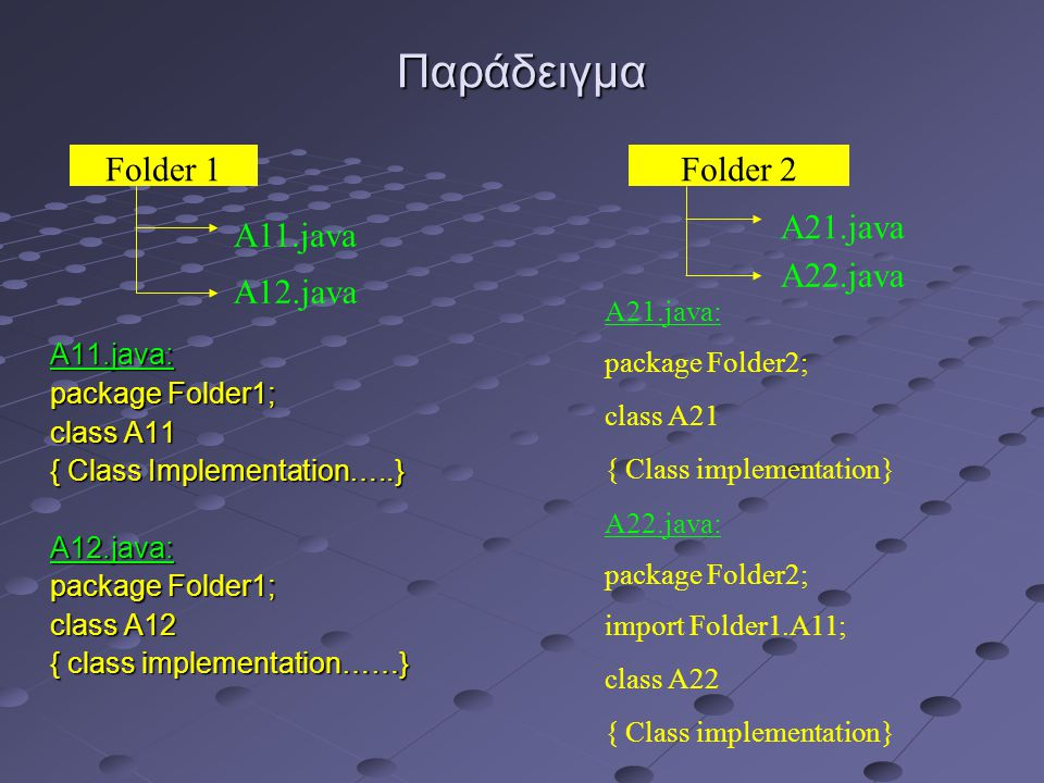 Παράδειγμα A11.java: package Folder1; class A11 { Class Implementation…..} A12.java: package Folder1; class A12 { class implementation……} A21.java: pa