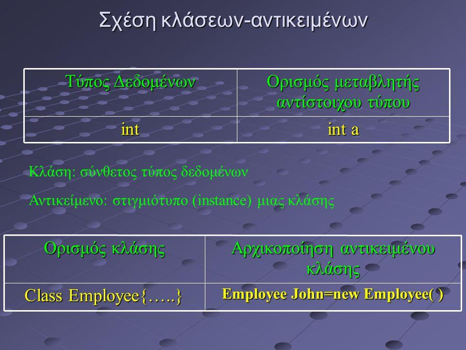 Σχέση κλάσεων-αντικειμένων int a int Ορισμός μεταβλητής αντίστοιχου τύπου Τύπος Δεδομένων Employee John=new Employee( ) Class Employee{…..} Αρχικοποίηση αντικειμένου κλάσης Ορισμός κλάσης Κλάση: σύνθετος τύπος δεδομένων Αντικείμενο: στιγμιότυπο (instance) μιας κλάσης
