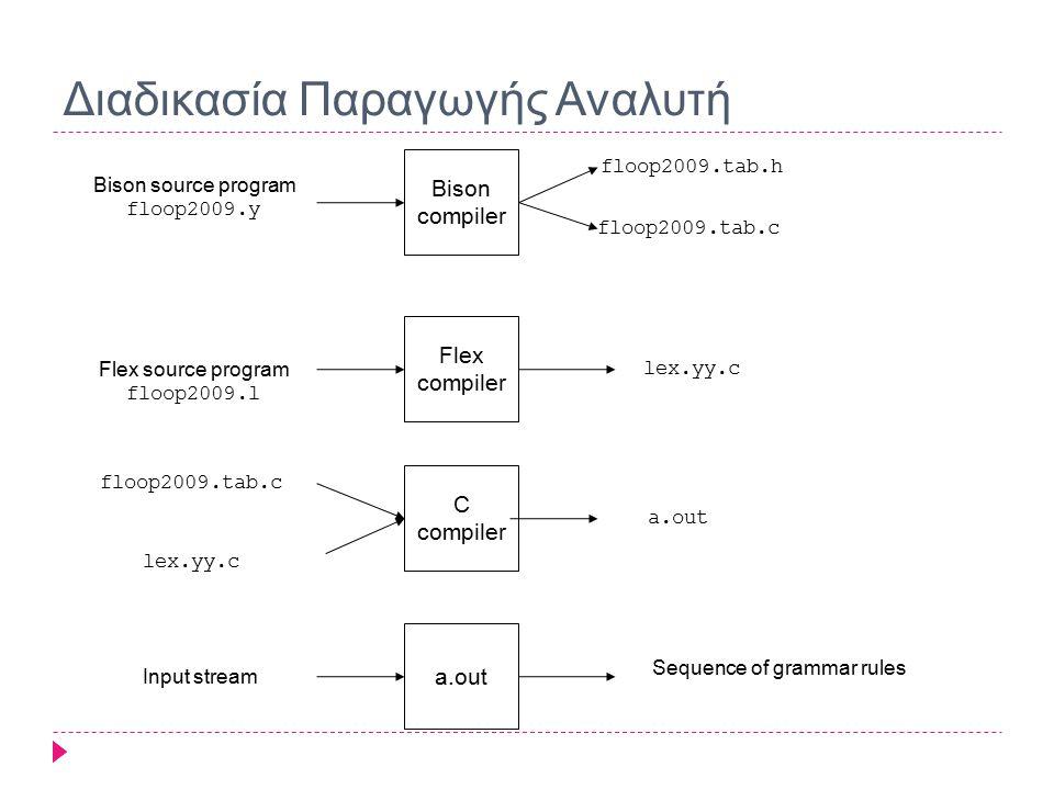 Διαδικασία Παραγωγής Αναλυτή Bison compiler Flex compiler C compiler Flex source program floop2009.l Bison source program floop2009.y a.out floop2009.