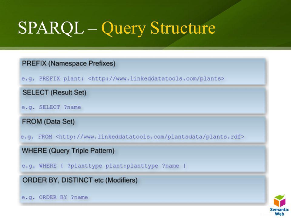 SPARQL – Query Structure Lorem ipsum dolor sit amet, consectetuer adipiscing elit.