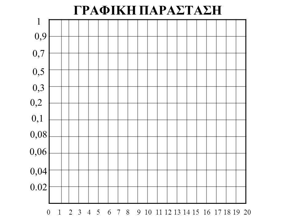 ΓΡΑΦΙΚΗ ΠΑΡΑΣΤΑΣΗ 0 1 2 3 4 5 6 7 8 9 10 11 12 13 14 15 16 17 18 19 20 0.02 0,04 0,06 0,08 0,1 0,2 0,3 0,5 0,7 0,9 1
