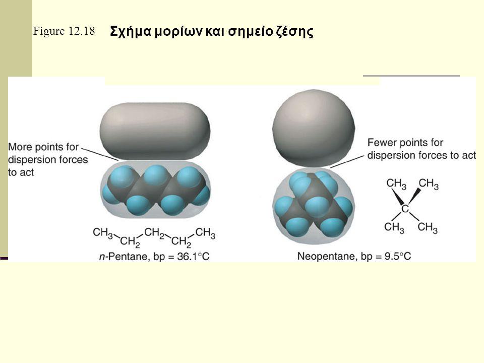 Ιόν –παροδικού (στιγμιαίου) δίπολου Δημιουργία στιγμιαίου δίπολου σε άτομα η μόρια με επίδραση ιόντος Ιόν και παροδικό δίπολο αλληλεπίδραση Δίπολο και παροδικό δίπολο αλληλεπίδραση Διαμοριακές δυνάμεις