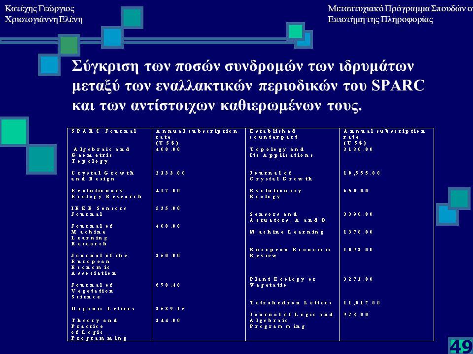 Κατέχης Γεώργιος Χριστογιάννη Ελένη Μεταπτυχιακό Πρόγραμμα Σπουδών στη Επιστήμη της Πληροφορίας 49 Σύγκριση των ποσών συνδρομών των ιδρυμάτων μεταξύ των εναλλακτικών περιοδικών του SPARC και των αντίστοιχων καθιερωμένων τους.