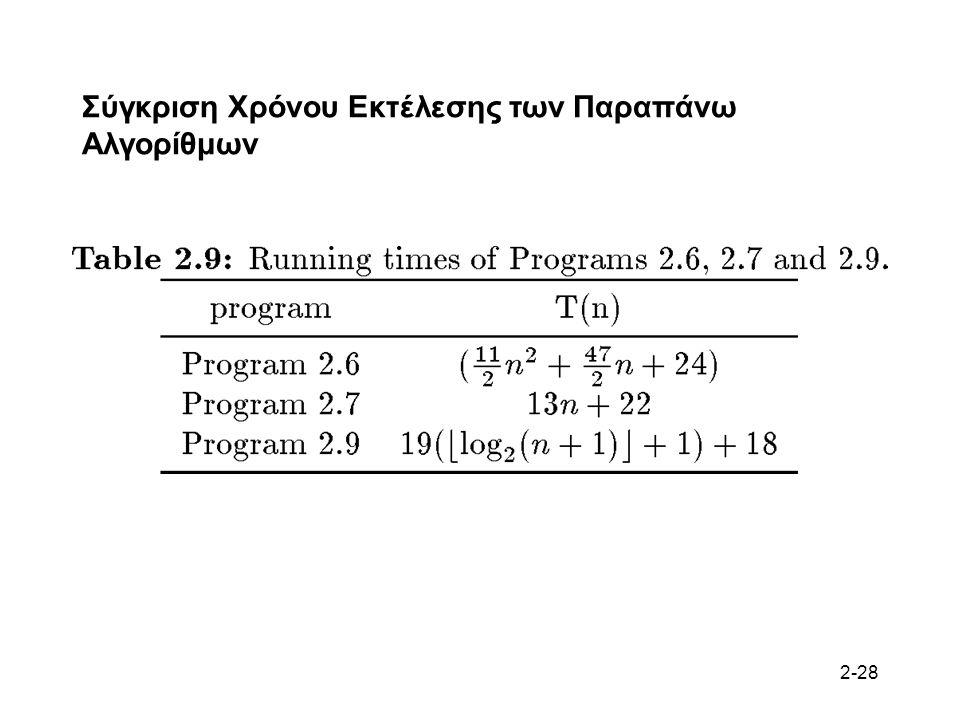 2-28 Σύγκριση Χρόνου Εκτέλεσης των Παραπάνω Αλγορίθμων